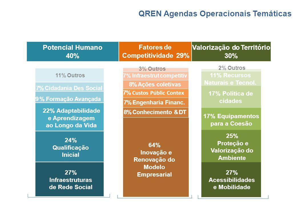 QREN Agendas Operacionais Temáticas Potencial Humano 40% Fatores de Competitividade 29% Valorização do Território 30% 27% Infraestruturas de Rede Soci