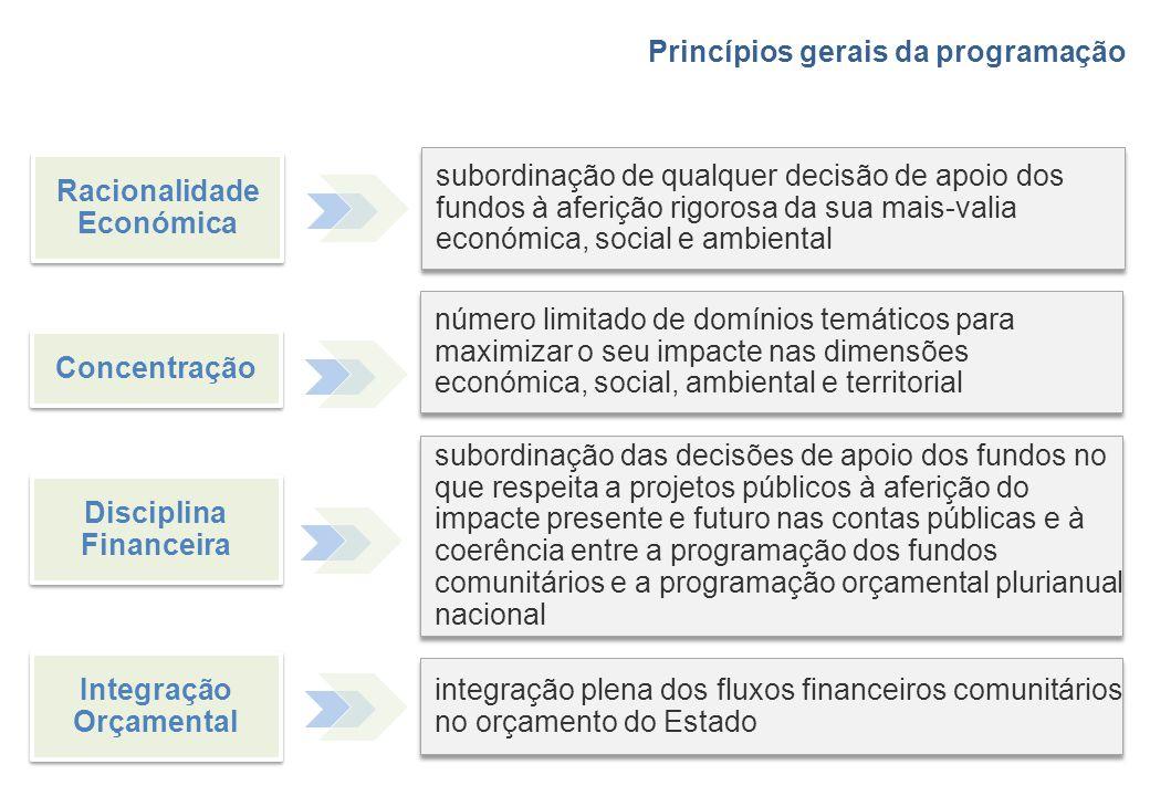 Racionalidade Económica subordinação de qualquer decisão de apoio dos fundos à aferição rigorosa da sua mais-valia económica, social e ambiental Conce