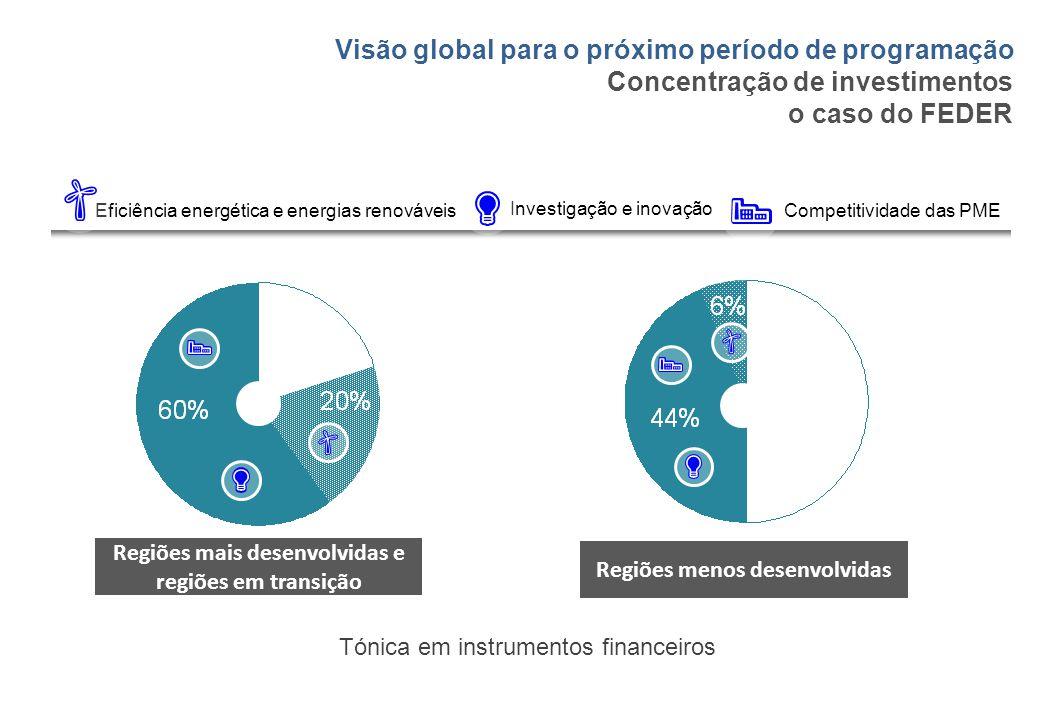 Concentração de investimentos o caso do FEDER Visão global para o próximo período de programação Regiões menos desenvolvidas Regiões mais desenvolvida