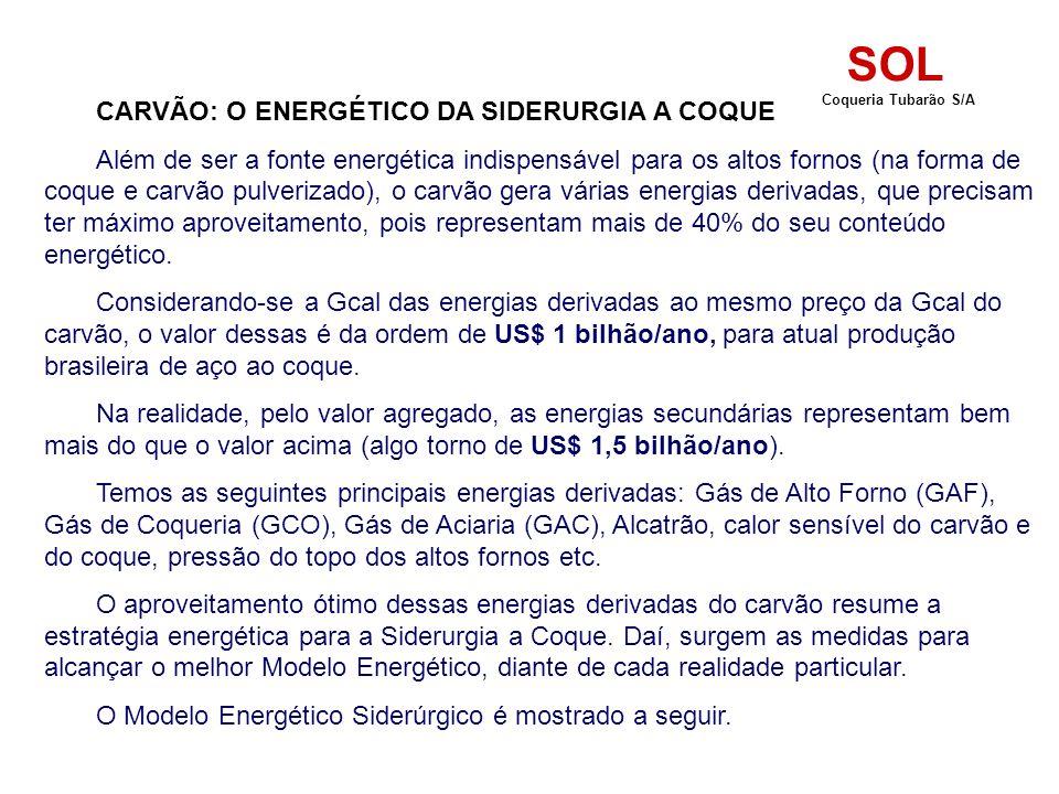 CARVÃO: O ENERGÉTICO DA SIDERURGIA A COQUE Além de ser a fonte energética indispensável para os altos fornos (na forma de coque e carvão pulverizado), o carvão gera várias energias derivadas, que precisam ter máximo aproveitamento, pois representam mais de 40% do seu conteúdo energético.