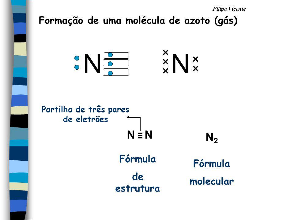 Filipa Vicente Formação de uma molécula de azoto (gás) NN N2N2 Fórmula de estrutura Fórmula molecular Partilha de três pares de eletrões N