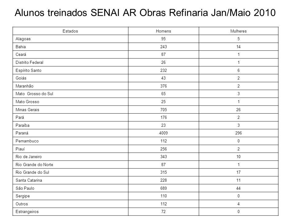 Alunos treinados SENAI AR Obras Refinaria Jan/Maio 2010 EstadosHomensMulheres Alagoas955 Bahia24314 Ceará871 Distrito Federal261 Espírito Santo2326 Go