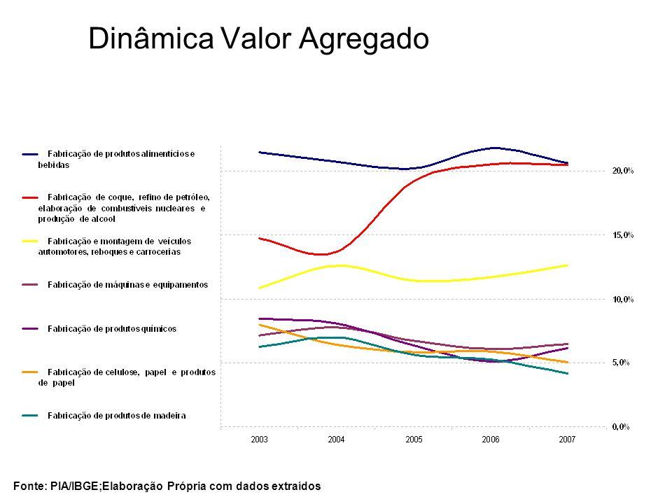 Dinâmica Valor Agregado Fonte: PIA/IBGE;Elaboração Própria com dados extraídos