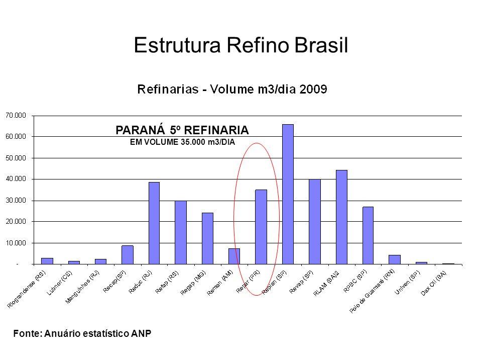 Estrutura Refino Brasil Fonte: Anuário estatístico ANP PARANÁ 5º REFINARIA EM VOLUME 35.000 m3/DIA