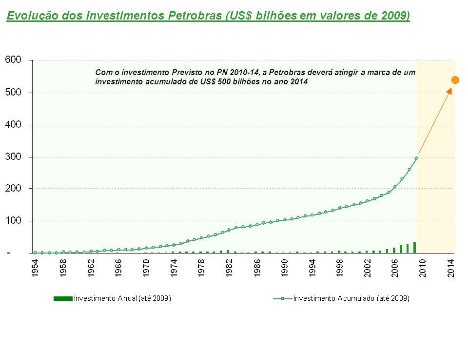Evolução dos Investimentos Petrobras (US$ bilhões em valores de 2009) Com o investimento Previsto no PN 2010-14, a Petrobras deverá atingir a marca de