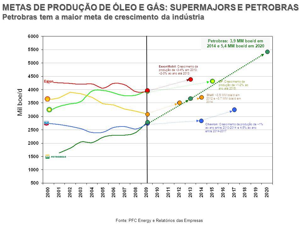 Fonte: PFC Energy e Relatórios das Empresas METAS DE PRODUÇÃO DE ÓLEO E GÁS: SUPERMAJORS E PETROBRAS Petrobras tem a maior meta de crescimento da indú