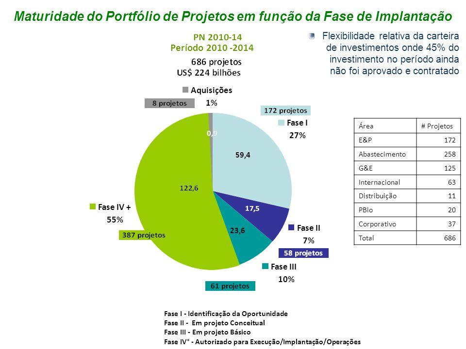 Período 2010 -2014 Fase I - Identificação da Oportunidade Fase II - Em projeto Conceitual Fase III - Em projeto Básico Fase IV + - Autorizado para Exe