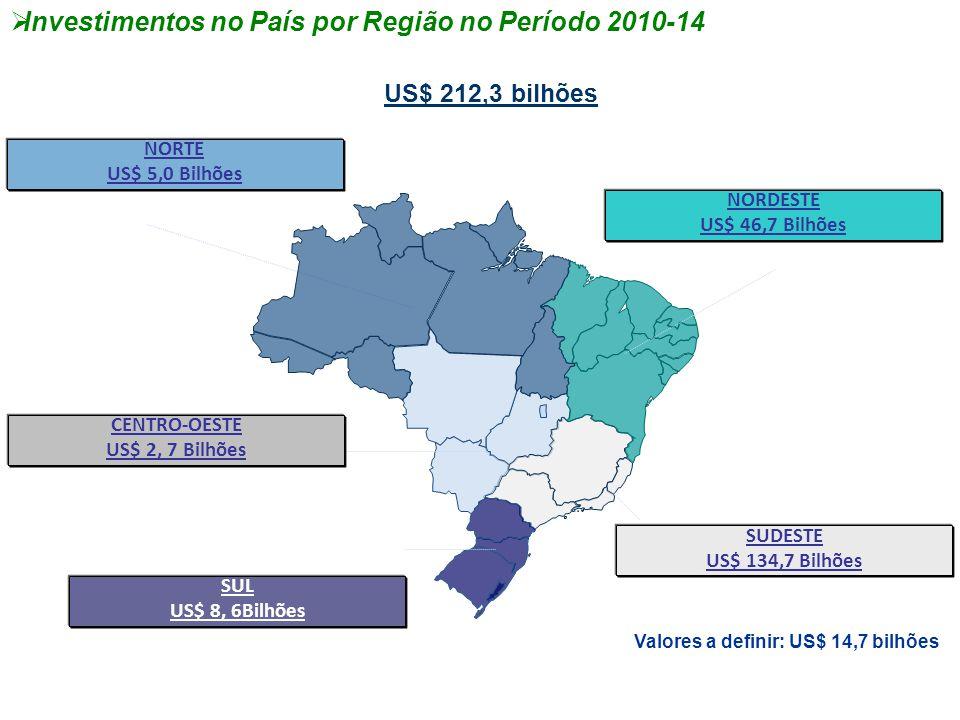  Investimentos no País por Região no Período 2010-14 Valores a definir: US$ 14,7 bilhões US$ 212,3 bilhões NORTE US$ 5,0 Bilhões NORDESTE US$ 46,7 Bi