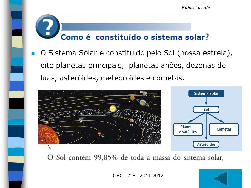 Filipa Vicente CFQ - 7ºB - 2011-2012 nOnO Sistema Solar é constituído pelo Sol (nossa estrela), oito planetas principais, planetas anões, dezenas de luas, asteróides, meteoróides e cometas.