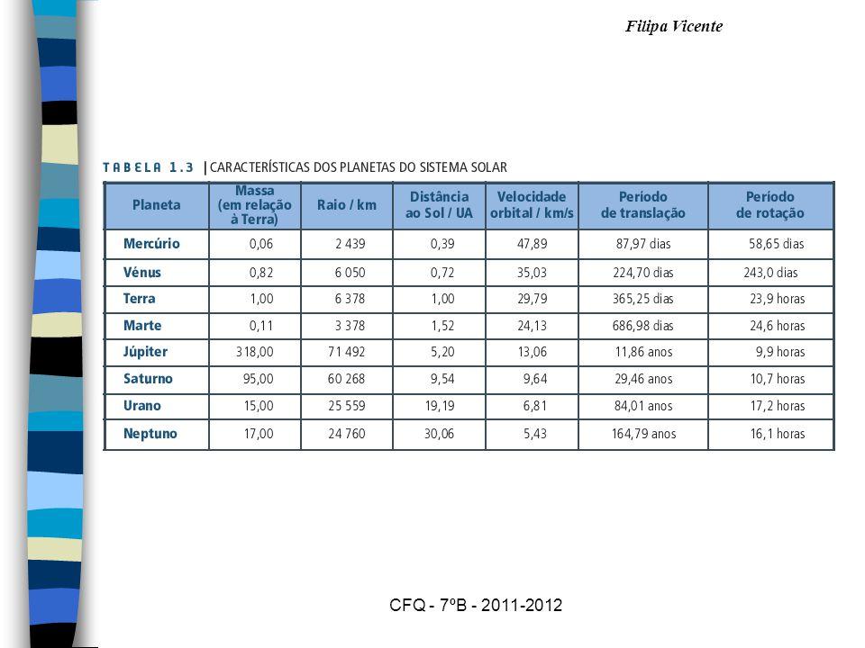 Filipa Vicente CFQ - 7ºB - 2011-2012
