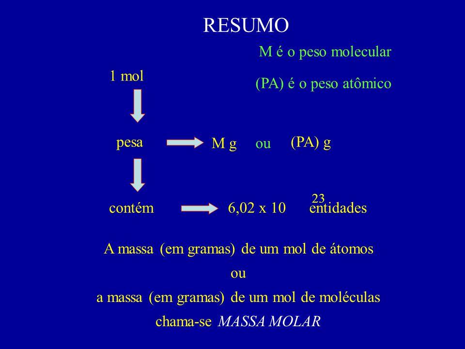 6,02 x 10 entidades M g 1 mol ou pesa (PA) g contém 23 RESUMO M é o peso molecular (PA) é o peso atômico A massa (em gramas) de um mol de átomos ou a