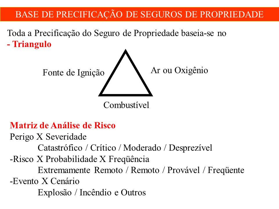 BASE DE PRECIFICAÇÃO DE SEGUROS DE PROPRIEDADE Toda a Precificação do Seguro de Propriedade baseia-se no - Triangulo Ar ou Oxigênio Combustível Fonte