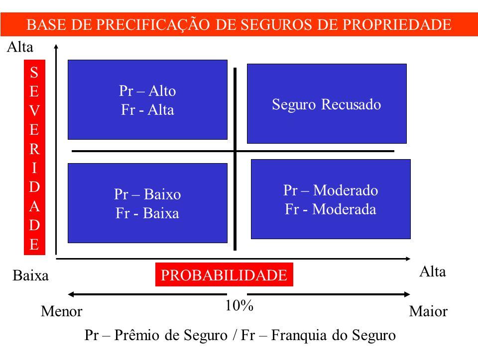 BASE DE PRECIFICAÇÃO DE SEGUROS DE PROPRIEDADE SEVERIDADESEVERIDADE PROBABILIDADE Pr – Alto Fr - Alta Pr – Baixo Fr - Baixa Seguro Recusado Pr – Moder