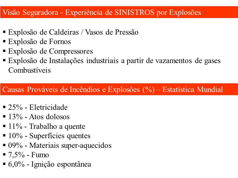 Visão Seguradora - Experiência de SINISTROS por Explosões  Explosão de Caldeiras / Vasos de Pressão  Explosão de Fornos  Explosão de Compressores 