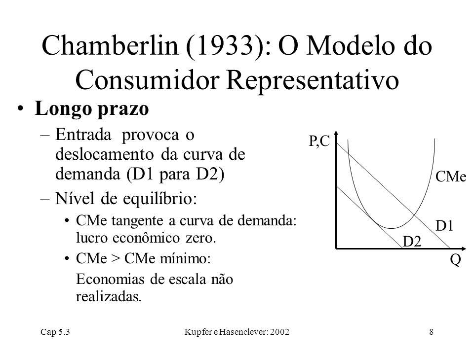 Cap 5.3Kupfer e Hasenclever: 20028 Chamberlin (1933): O Modelo do Consumidor Representativo Longo prazo –Entrada provoca o deslocamento da curva de de