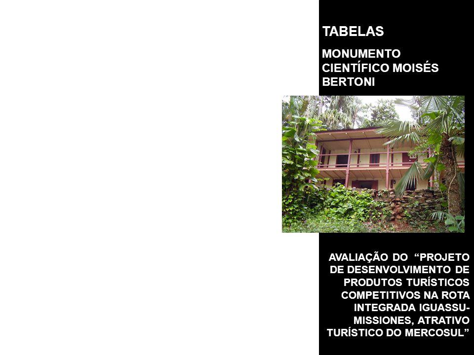 AVALIAÇÃO DO PROJETO DE DESENVOLVIMENTO DE PRODUTOS TURÍSTICOS COMPETITIVOS NA ROTA INTEGRADA IGUASSU- MISSIONES, ATRATIVO TURÍSTICO DO MERCOSUL TABELAS MONUMENTO CIENTÍFICO MOISÉS BERTONI