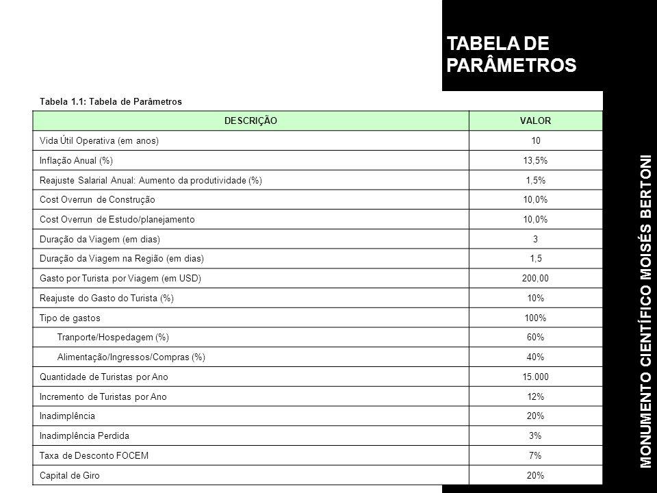 TABELA DE PARÂMETROS Tabela 1.1: Tabela de Parâmetros DESCRIÇÃOVALOR Vida Útil Operativa (em anos)10 Inflação Anual (%)13,5% Reajuste Salarial Anual: Aumento da produtividade (%)1,5% Cost Overrun de Construção10,0% Cost Overrun de Estudo/planejamento10,0% Duração da Viagem (em dias)3 Duração da Viagem na Região (em dias)1,5 Gasto por Turista por Viagem (em USD)200,00 Reajuste do Gasto do Turista (%)10% Tipo de gastos100% Tranporte/Hospedagem (%)60% Alimentação/Ingressos/Compras (%)40% Quantidade de Turistas por Ano15.000 Incremento de Turistas por Ano12% Inadimplência20% Inadimplência Perdida3% Taxa de Desconto FOCEM7% Capital de Giro20% MONUMENTO CIENTÍFICO MOISÉS BERTONI