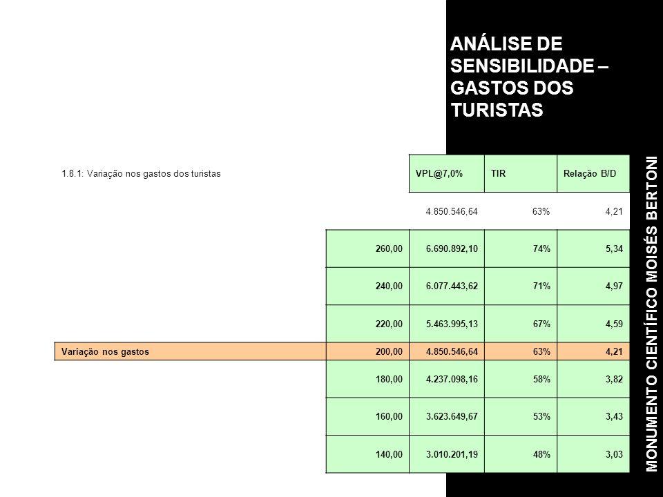 ANÁLISE DE SENSIBILIDADE – GASTOS DOS TURISTAS 1.8.1: Variação nos gastos dos turistasVPL@7,0%TIRRelação B/D 4.850.546,6463%4,21 260,006.690.892,1074%5,34 240,006.077.443,6271%4,97 220,005.463.995,1367%4,59 Variação nos gastos200,004.850.546,6463%4,21 180,004.237.098,1658%3,82 160,003.623.649,6753%3,43 140,003.010.201,1948%3,03 MONUMENTO CIENTÍFICO MOISÉS BERTONI