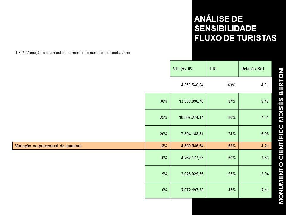 ANÁLISE DE SENSIBILIDADE FLUXO DE TURISTAS 1.8.2: Variação percentual no aumento do número de turistas/ano VPL@7,0%TIRRelação B/D 4.850.546,6463%4,21 30%13.838.096,7087%9,47 25%10.507.274,1480%7,61 20%7.894.148,8174%6,08 Variação no precentual de aumento12%4.850.546,6463%4,21 10%4.262.177,5360%3,83 5%3.028.025,2652%3,04 0%2.072.497,3845%2,41 MONUMENTO CIENTÍFICO MOISÉS BERTONI