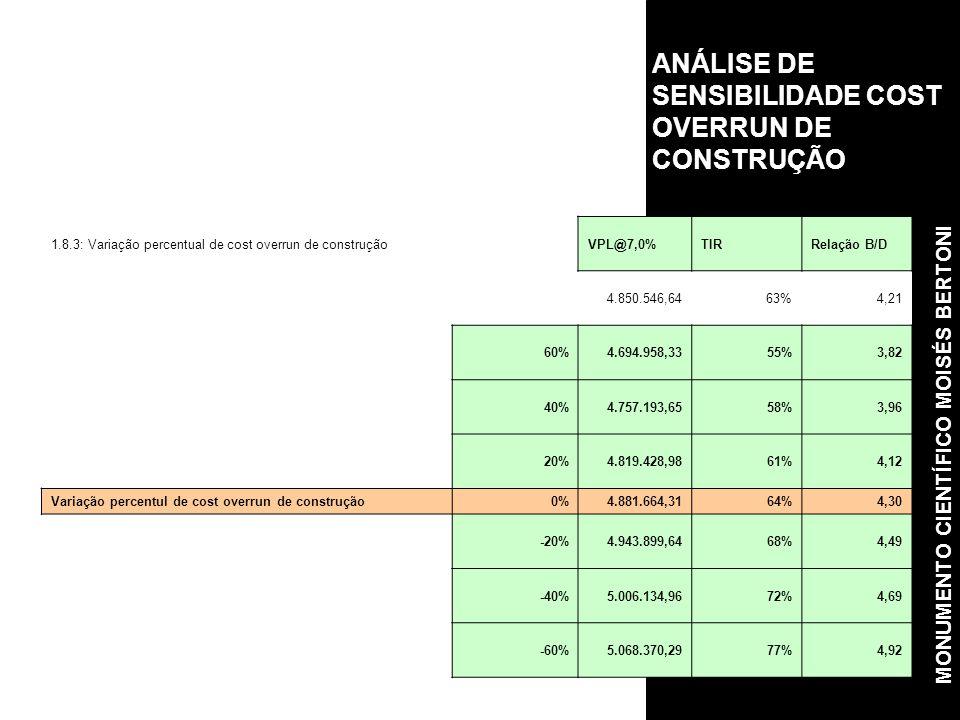 ANÁLISE DE SENSIBILIDADE COST OVERRUN DE CONSTRUÇÃO 1.8.3: Variação percentual de cost overrun de construçãoVPL@7,0%TIRRelação B/D 4.850.546,6463%4,21 60%4.694.958,3355%3,82 40%4.757.193,6558%3,96 20%4.819.428,9861%4,12 Variação percentul de cost overrun de construção0%4.881.664,3164%4,30 -20%4.943.899,6468%4,49 -40%5.006.134,9672%4,69 -60%5.068.370,2977%4,92 MONUMENTO CIENTÍFICO MOISÉS BERTONI