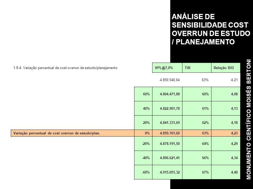 ANÁLISE DE SENSIBILIDADE COST OVERRUN DE ESTUDO / PLANEJAMENTO 1.8.4: Variação percentual de cost overrun de estudo/planejamentoVPL@7,0%TIRRelação B/D 4.850.546,6463%4,21 60%4.804.471,8860%4,08 40%4.822.901,7861%4,13 20%4.841.331,6962%4,18 Variação percentual de cost overrun de estudo/plan.0%4.859.761,6063%4,23 -20%4.878.191,5064%4,29 -40%4.896.621,4166%4,34 -60%4.915.051,3267%4,40 MONUMENTO CIENTÍFICO MOISÉS BERTONI