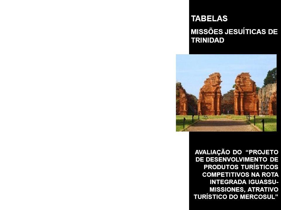 AVALIAÇÃO DO PROJETO DE DESENVOLVIMENTO DE PRODUTOS TURÍSTICOS COMPETITIVOS NA ROTA INTEGRADA IGUASSU- MISSIONES, ATRATIVO TURÍSTICO DO MERCOSUL TABELAS MISSÕES JESUÍTICAS DE TRINIDAD