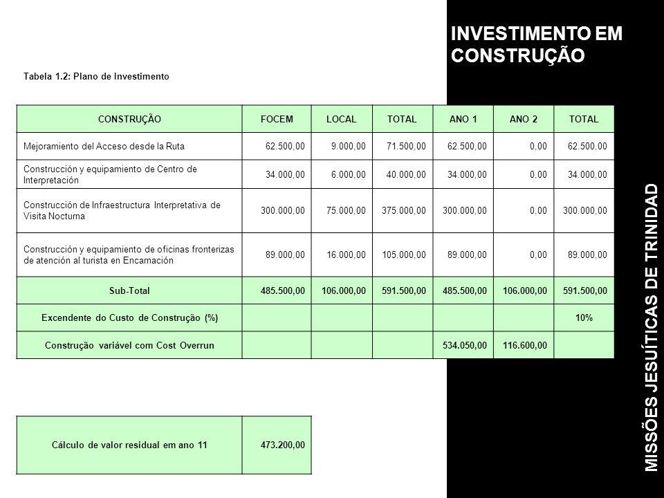 INVESTIMENTO EM CONSTRUÇÃO Tabela 1.2: Plano de Investimento CONSTRUÇÃOFOCEMLOCALTOTALANO 1ANO 2TOTAL Mejoramiento del Acceso desde la Ruta62.500,009.000,0071.500,0062.500,000,0062.500,00 Construcción y equipamiento de Centro de Interpretación 34.000,006.000,0040.000,0034.000,000,0034.000,00 Construcción de Infraestructura Interpretativa de Visita Nocturna 300.000,0075.000,00375.000,00300.000,000,00300.000,00 Construcción y equipamiento de oficinas fronterizas de atención al turista en Encarnación 89.000,0016.000,00105.000,0089.000,000,0089.000,00 Sub-Total485.500,00106.000,00591.500,00485.500,00106.000,00591.500,00 Excendente do Custo de Construção (%) 10% Construção variável com Cost Overrun 534.050,00116.600,00 Cálculo de valor residual em ano 11473.200,00 MISSÕES JESUÍTICAS DE TRINIDAD
