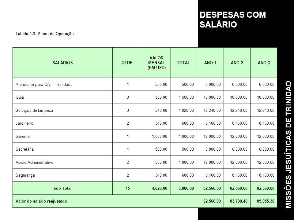 DESPESAS COM SALÁRIO Tabela 1.3: Plano de Operação SALÁRIOSQTDE.