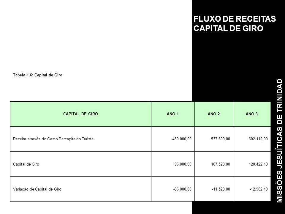 FLUXO DE RECEITAS CAPITAL DE GIRO Tabela 1.6: Capital de Giro CAPITAL DE GIROANO 1ANO 2ANO 3 Receita através do Gasto Percapita do Turista480.000,00537.600,00602.112,00 Capital de Giro96.000,00107.520,00120.422,40 Variação de Capital de Giro-96.000,00-11.520,00-12.902,40 MISSÕES JESUÍTICAS DE TRINIDAD