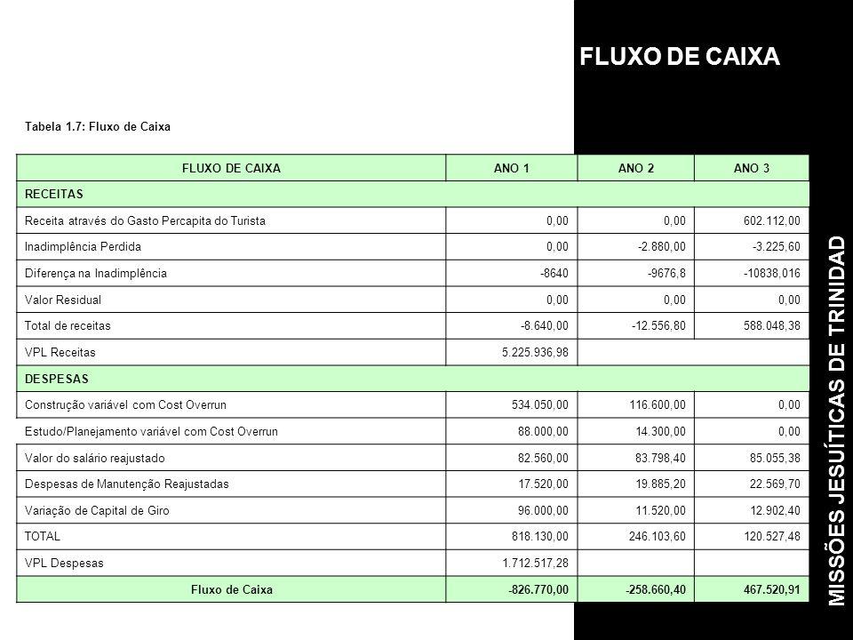 Tabela 1.7: Fluxo de Caixa FLUXO DE CAIXAANO 1ANO 2ANO 3 RECEITAS Receita através do Gasto Percapita do Turista0,00 602.112,00 Inadimplência Perdida0,00-2.880,00-3.225,60 Diferença na Inadimplência-8640-9676,8-10838,016 Valor Residual0,00 Total de receitas-8.640,00-12.556,80588.048,38 VPL Receitas5.225.936,98 DESPESAS Construção variável com Cost Overrun534.050,00116.600,000,00 Estudo/Planejamento variável com Cost Overrun88.000,0014.300,000,00 Valor do salário reajustado82.560,0083.798,4085.055,38 Despesas de Manutenção Reajustadas17.520,0019.885,2022.569,70 Variação de Capital de Giro96.000,0011.520,0012.902,40 TOTAL818.130,00246.103,60120.527,48 VPL Despesas1.712.517,28 Fluxo de Caixa-826.770,00-258.660,40467.520,91 FLUXO DE CAIXA MISSÕES JESUÍTICAS DE TRINIDAD