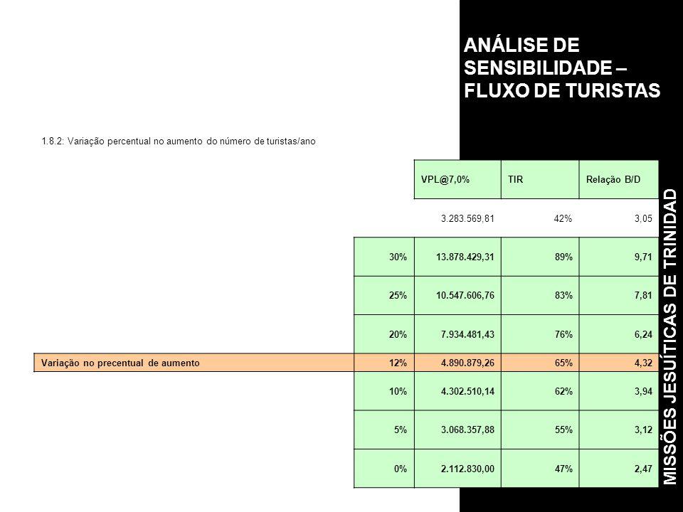 ANÁLISE DE SENSIBILIDADE – FLUXO DE TURISTAS 1.8.2: Variação percentual no aumento do número de turistas/ano VPL@7,0%TIRRelação B/D 3.283.569,8142%3,05 30%13.878.429,3189%9,71 25%10.547.606,7683%7,81 20%7.934.481,4376%6,24 Variação no precentual de aumento12%4.890.879,2665%4,32 10%4.302.510,1462%3,94 5%3.068.357,8855%3,12 0%2.112.830,0047%2,47 MISSÕES JESUÍTICAS DE TRINIDAD