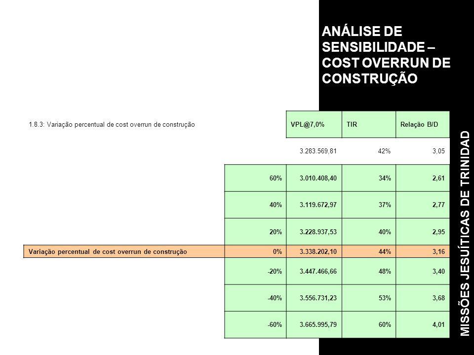 ANÁLISE DE SENSIBILIDADE – COST OVERRUN DE CONSTRUÇÃO 1.8.3: Variação percentual de cost overrun de construçãoVPL@7,0%TIRRelação B/D 3.283.569,8142%3,05 60%3.010.408,4034%2,61 40%3.119.672,9737%2,77 20%3.228.937,5340%2,95 Variação percentual de cost overrun de construção0%3.338.202,1044%3,16 -20%3.447.466,6648%3,40 -40%3.556.731,2353%3,68 -60%3.665.995,7960%4,01 MISSÕES JESUÍTICAS DE TRINIDAD