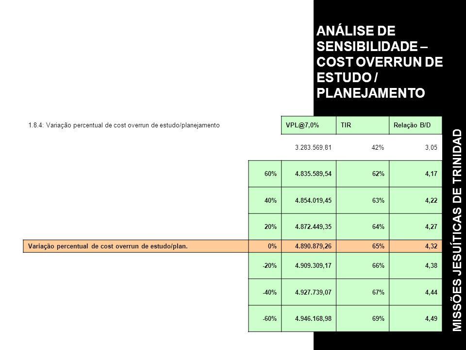 ANÁLISE DE SENSIBILIDADE – COST OVERRUN DE ESTUDO / PLANEJAMENTO 1.8.4: Variação percentual de cost overrun de estudo/planejamentoVPL@7,0%TIRRelação B/D 3.283.569,8142%3,05 60%4.835.589,5462%4,17 40%4.854.019,4563%4,22 20%4.872.449,3564%4,27 Variação percentual de cost overrun de estudo/plan.0%4.890.879,2665%4,32 -20%4.909.309,1766%4,38 -40%4.927.739,0767%4,44 -60%4.946.168,9869%4,49 MISSÕES JESUÍTICAS DE TRINIDAD