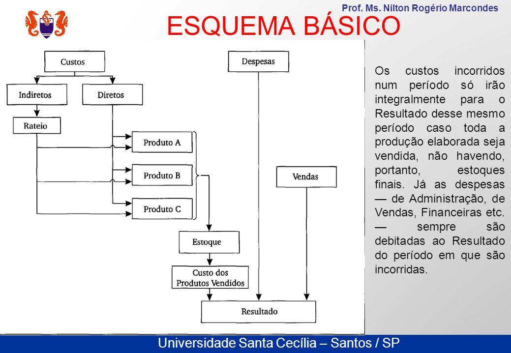 Universidade Santa Cecília – Santos / SP Prof. Ms. Nilton Rogério Marcondes Os custos incorridos num período só irão integralmente para o Resultado de