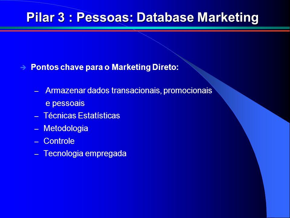 Pilar 3 : Pessoas: Database Marketing è Pontos chave para o Marketing Direto: – Armazenar dados transacionais, promocionais e pessoais – Técnicas Estatísticas – Metodologia – Controle – Tecnologia empregada