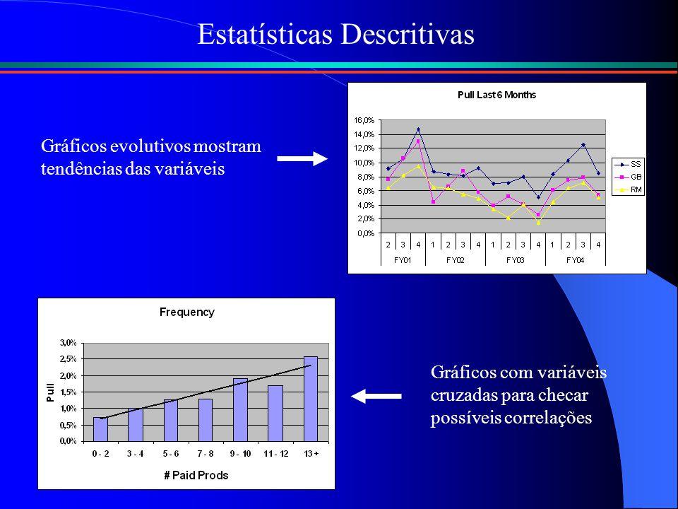 Estatísticas Descritivas Gráficos evolutivos mostram tendências das variáveis Gráficos com variáveis cruzadas para checar possíveis correlações