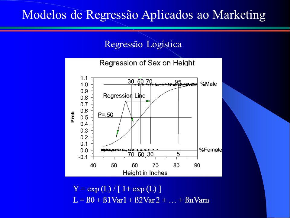 Y = exp (L) / [ 1+ exp (L) ] L = ß0 + ß1Var1 + ß2Var 2 + … + ßnVarn Modelos de Regressão Aplicados ao Marketing Regressão Logística