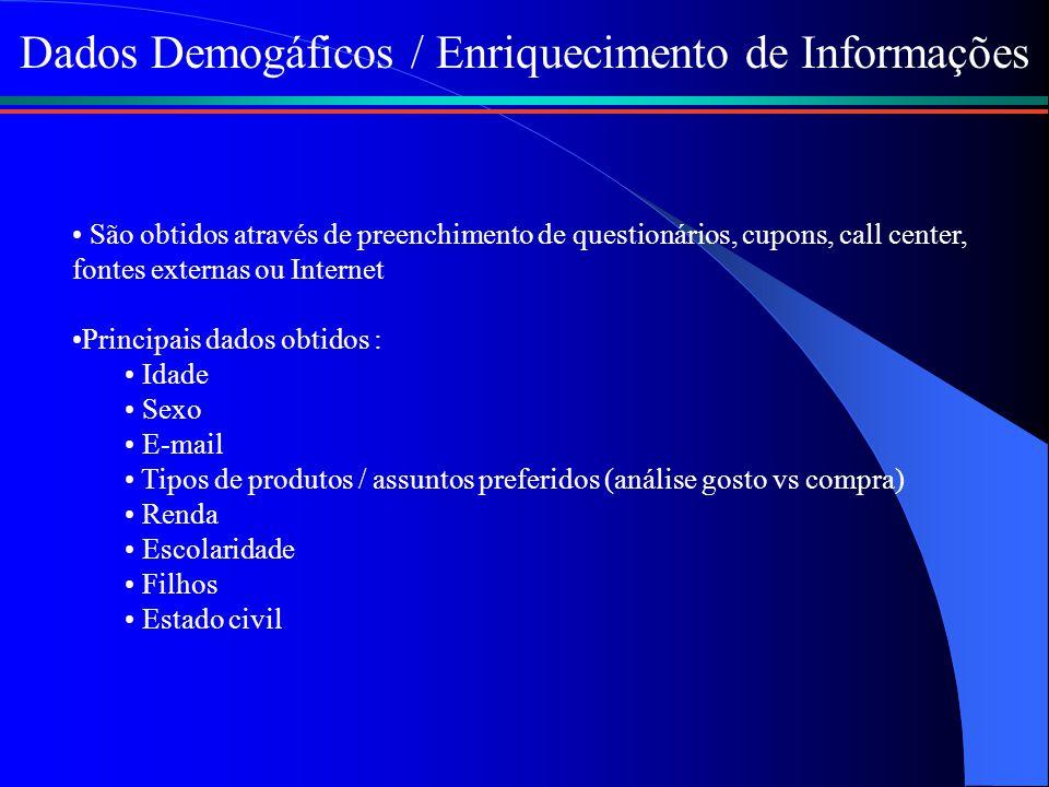 Dados Demogáficos / Enriquecimento de Informações São obtidos através de preenchimento de questionários, cupons, call center, fontes externas ou Inter