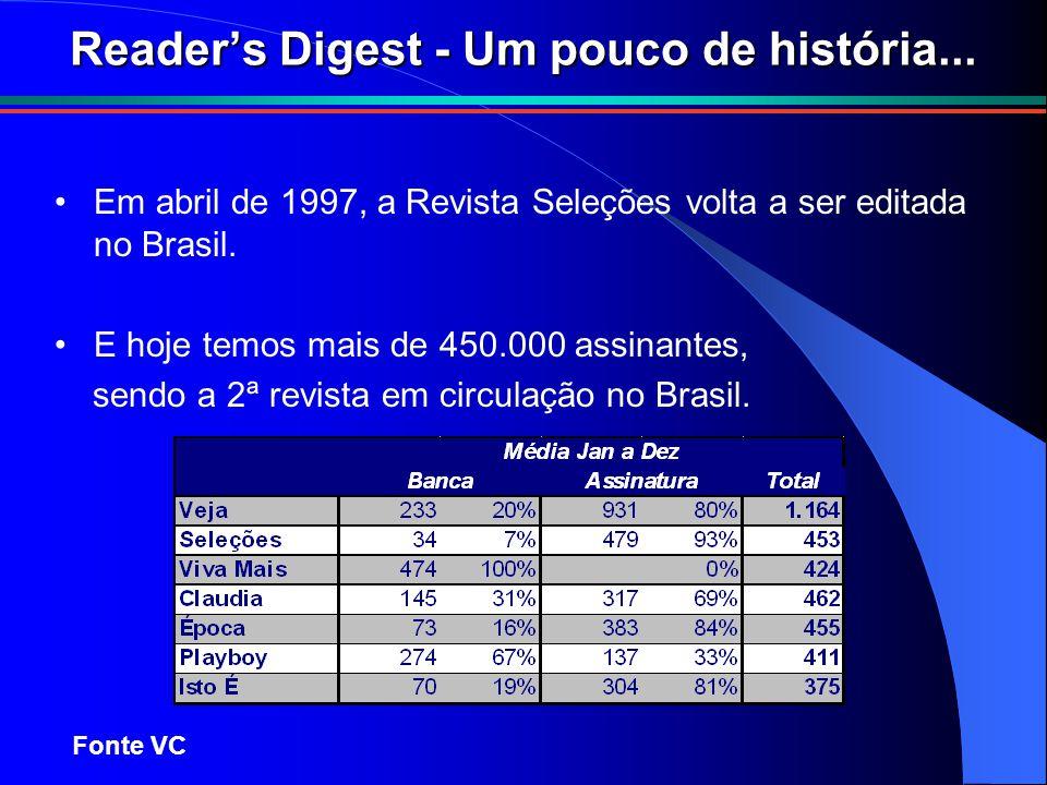 Em abril de 1997, a Revista Seleções volta a ser editada no Brasil. E hoje temos mais de 450.000 assinantes, sendo a 2ª revista em circulação no Brasi