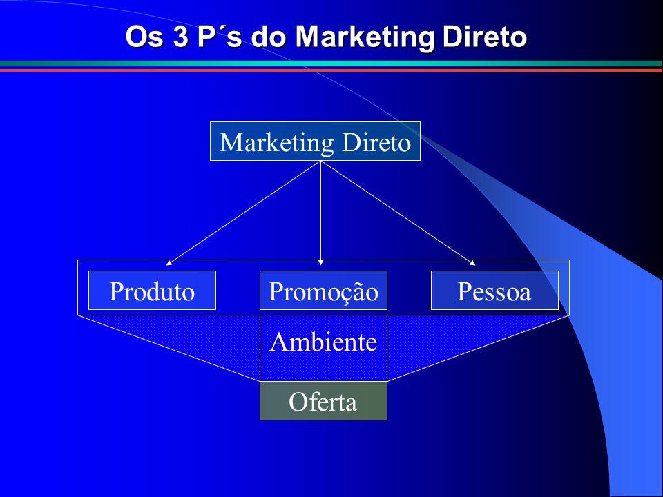 Os 3 P´s do Marketing Direto Marketing Direto ProdutoPromoçãoPessoa Oferta Ambiente
