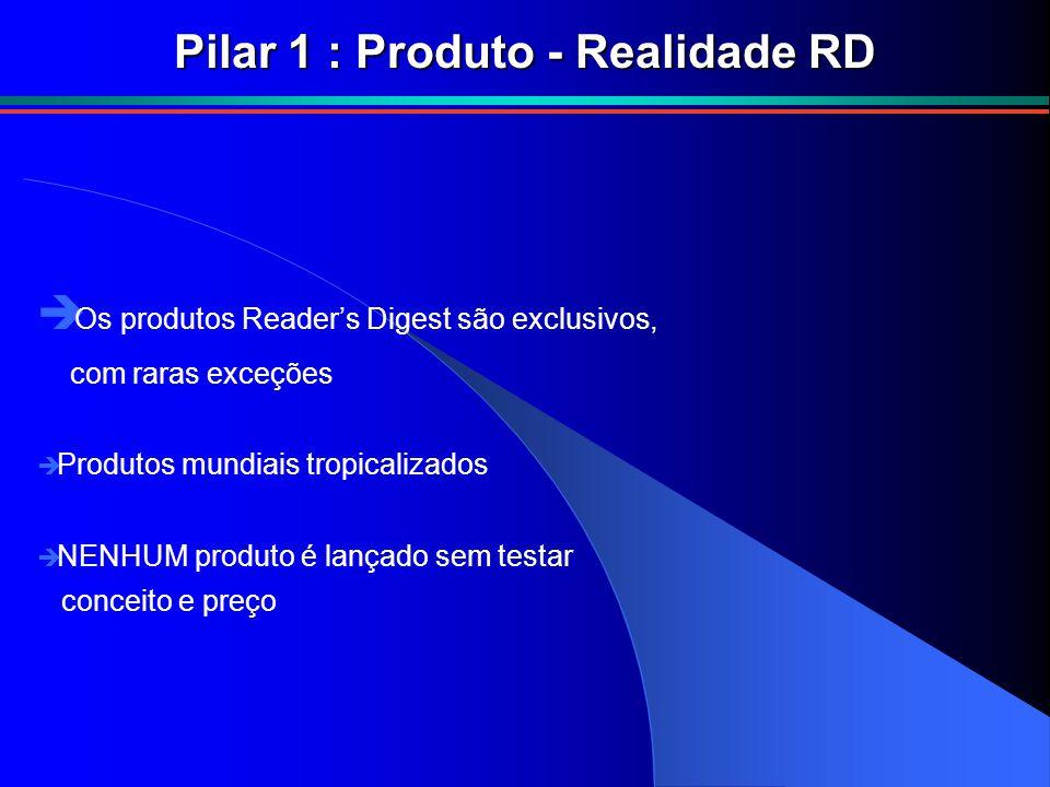  Os produtos Reader's Digest são exclusivos, com raras exceções è Produtos mundiais tropicalizados è NENHUM produto é lançado sem testar conceito e p