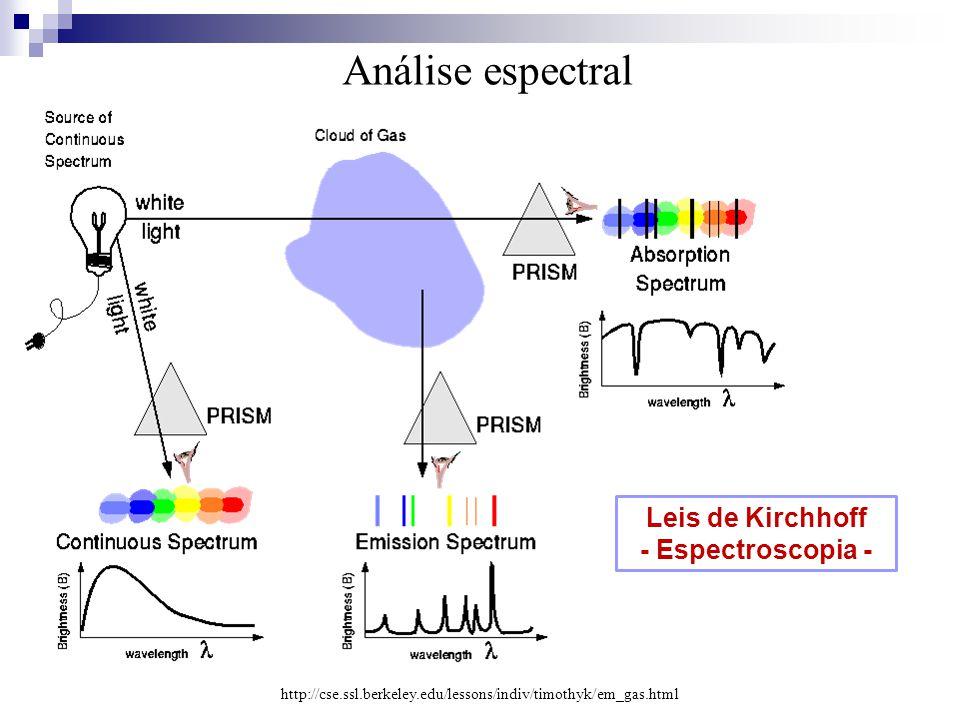 Análise espectral http://cse.ssl.berkeley.edu/lessons/indiv/timothyk/em_gas.html Leis de Kirchhoff - Espectroscopia -