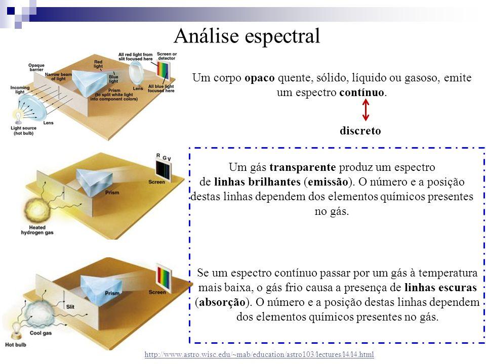 Análise espectral http://www.astro.wisc.edu/~mab/education/astro103/lectures/l4/l4.html Um corpo opaco quente, sólido, líquido ou gasoso, emite um esp