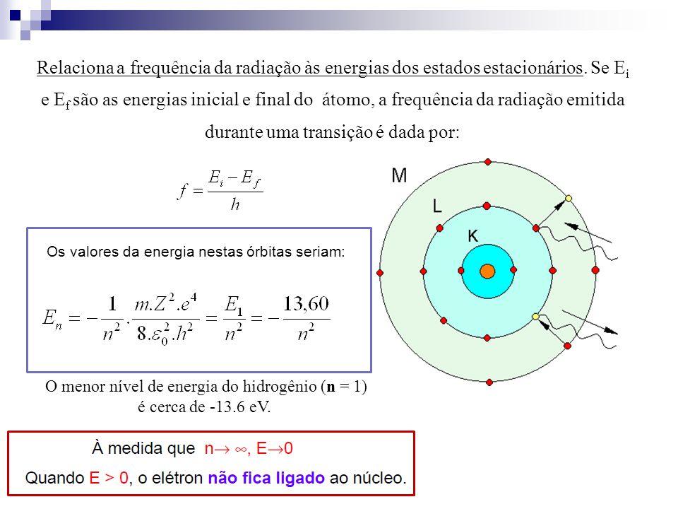 Relaciona a frequência da radiação às energias dos estados estacionários. Se E i e E f são as energias inicial e final do átomo, a frequência da radia
