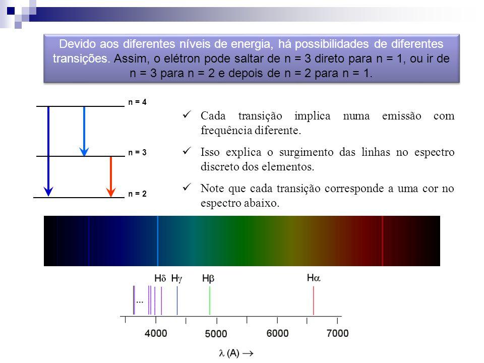 n = 4 n = 3 n = 2 Devido aos diferentes níveis de energia, há possibilidades de diferentes transições. Assim, o elétron pode saltar de n = 3 direto pa