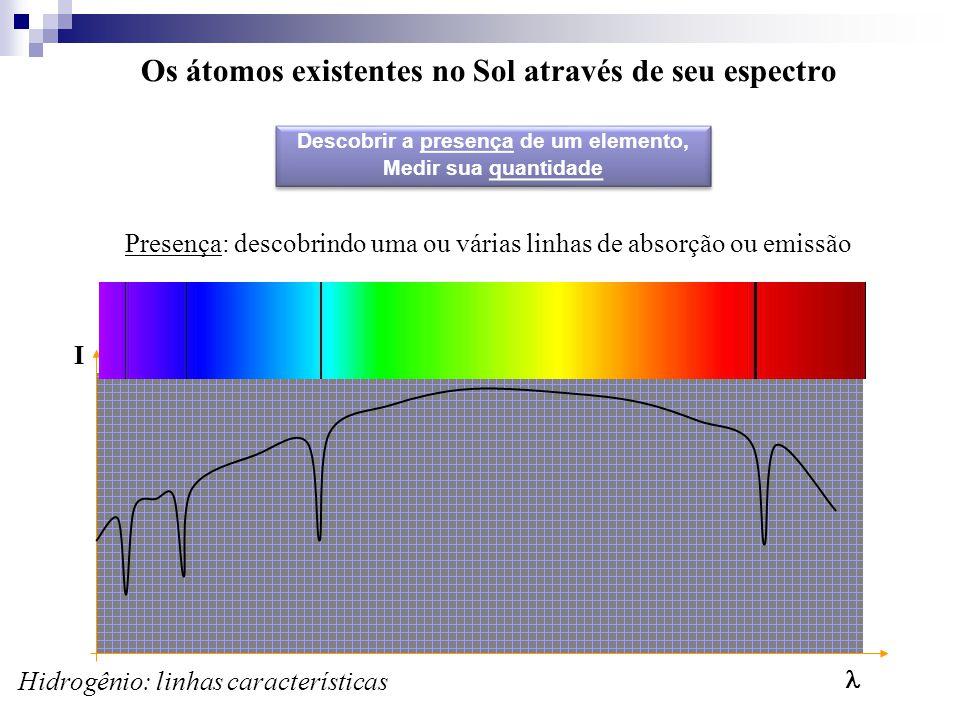 I Descobrir a presença de um elemento, Medir sua quantidade Descobrir a presença de um elemento, Medir sua quantidade Hidrogênio: linhas característic