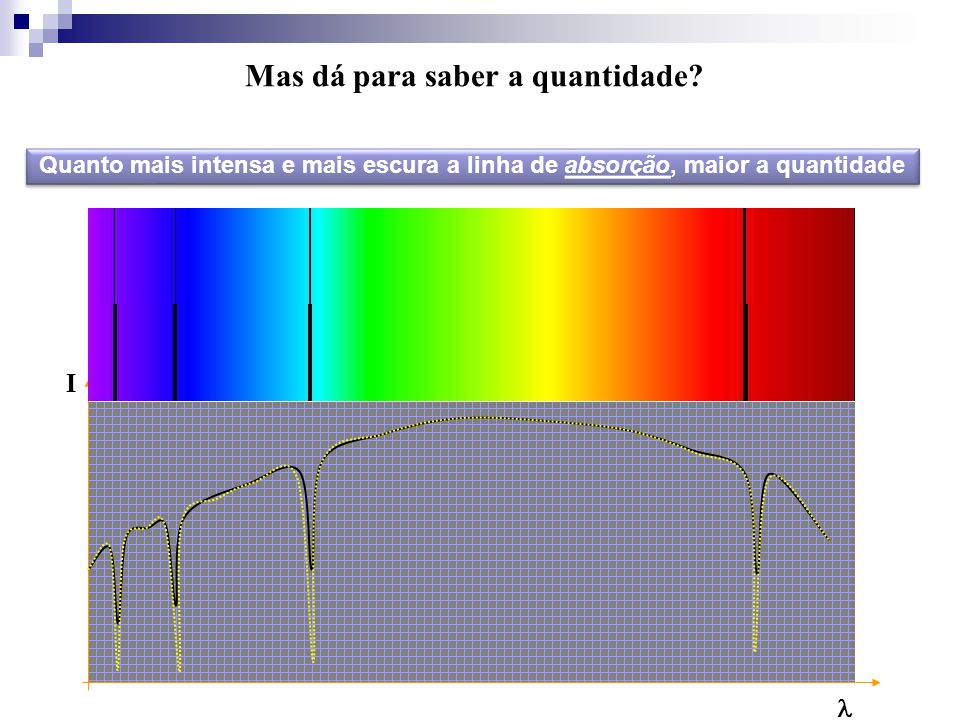 I Quanto mais intensa e mais escura a linha de absorção, maior a quantidade Mas dá para saber a quantidade?