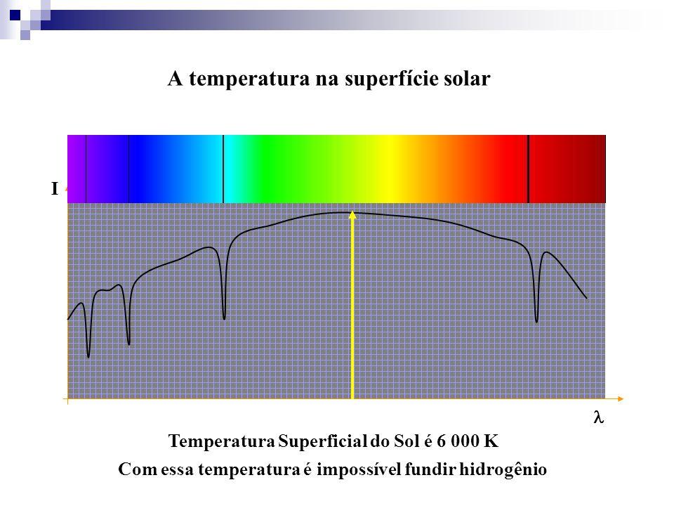 A temperatura na superfície solar Temperatura Superficial do Sol é 6 000 K Com essa temperatura é impossível fundir hidrogênio I