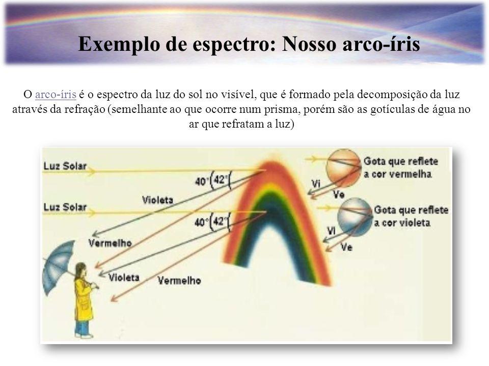 Exemplo de espectro: Nosso arco-íris O arco-íris é o espectro da luz do sol no visível, que é formado pela decomposição da luz através da refração (se