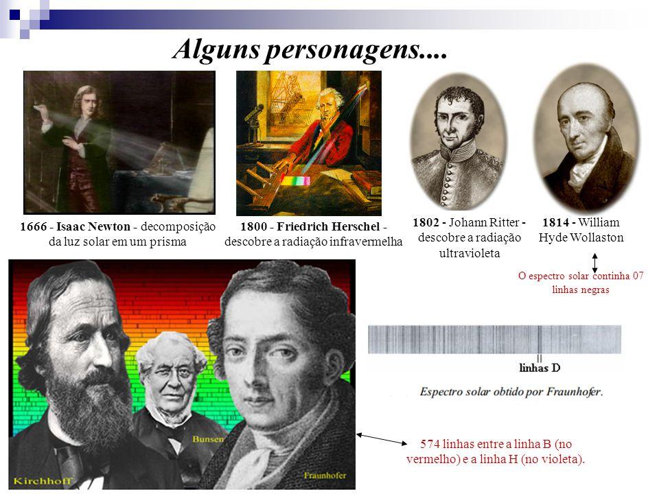 Alguns personagens.... 1666 - Isaac Newton - decomposição da luz solar em um prisma 1800 - Friedrich Herschel - descobre a radiação infravermelha 1802